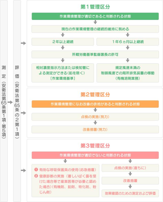 作業環境測定結果の評価に基づいて行う事業者の措置の図