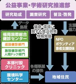 公益事業・学術研究推進部図